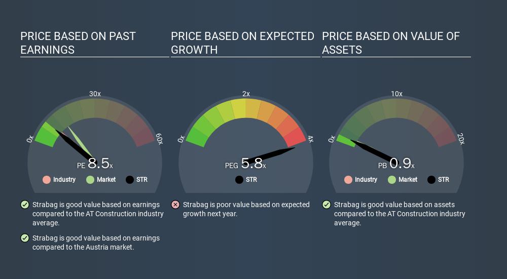WBAG:STR Price Estimation Relative to Market, February 9th 2020