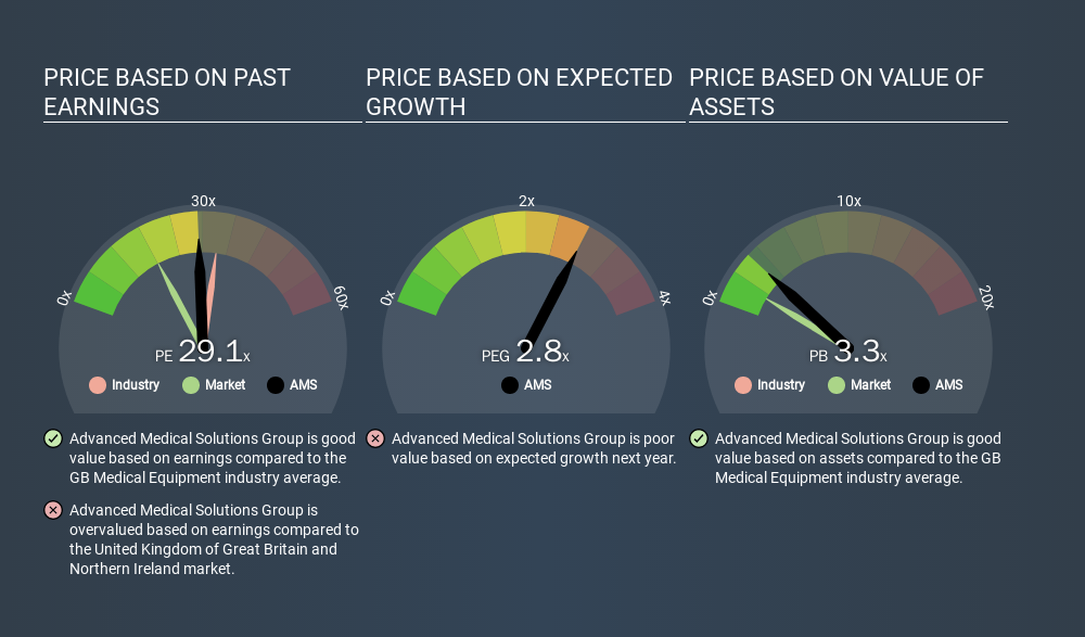 AIM:AMS Price Estimation Relative to Market, February 4th 2020