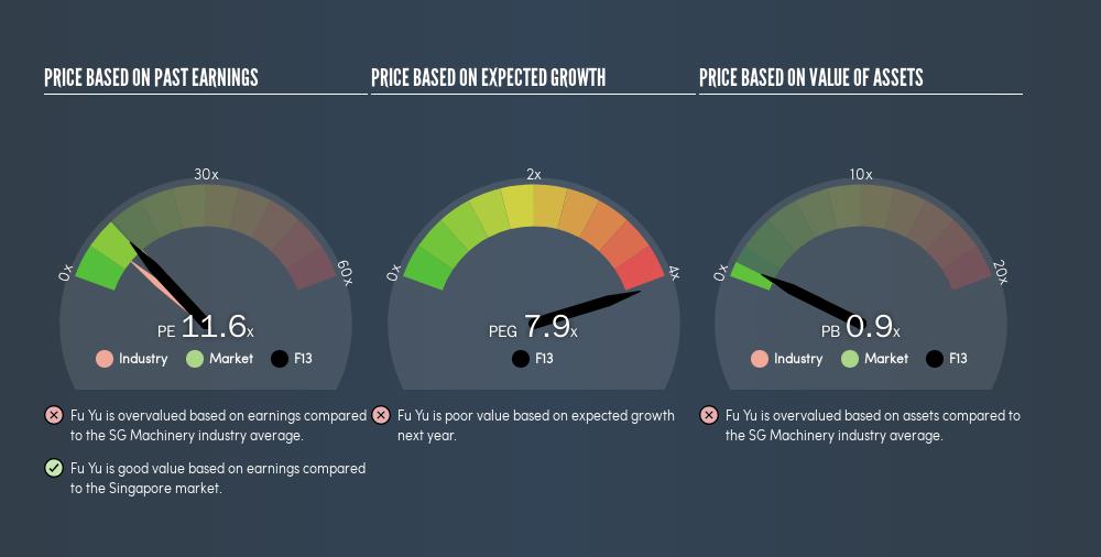SGX:F13 Price Estimation Relative to Market, June 6th 2019