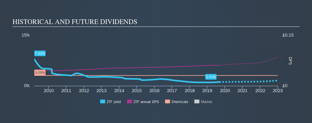 LSE:ZTF Historical Dividend Yield, September 8th 2019