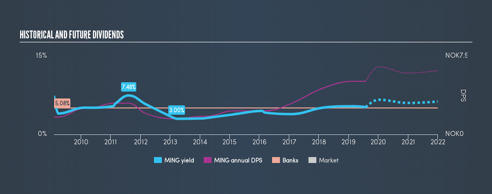 OB:MING Historical Dividend Yield, July 31st 2019