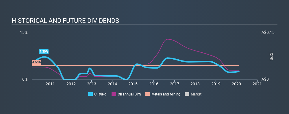 ASX:CII Historical Dividend Yield, February 11th 2020