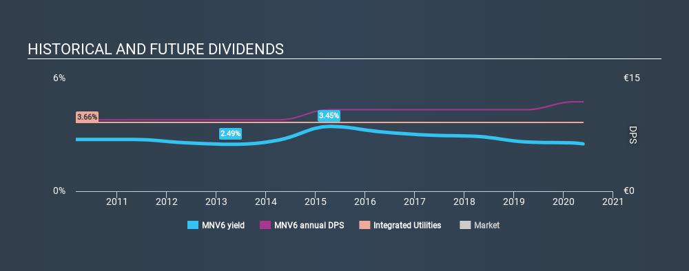 DB:MNV6 Historical Dividend Yield May 24th 2020
