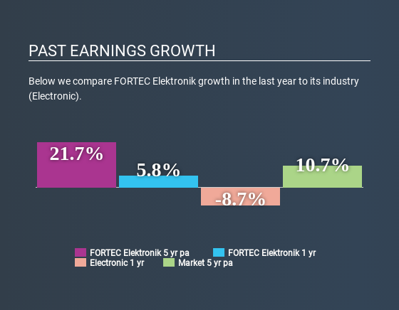 XTRA:FEV Past Earnings Growth May 1st 2020