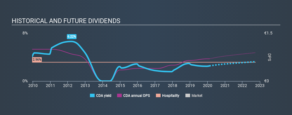 ENXTPA:CDA Historical Dividend Yield, February 10th 2020