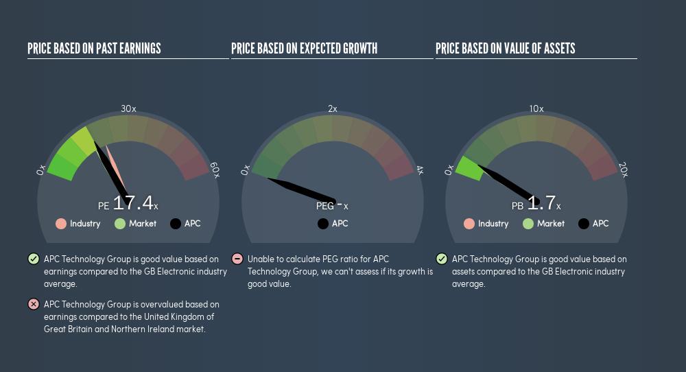 AIM:APC Price Estimation Relative to Market, September 4th 2019