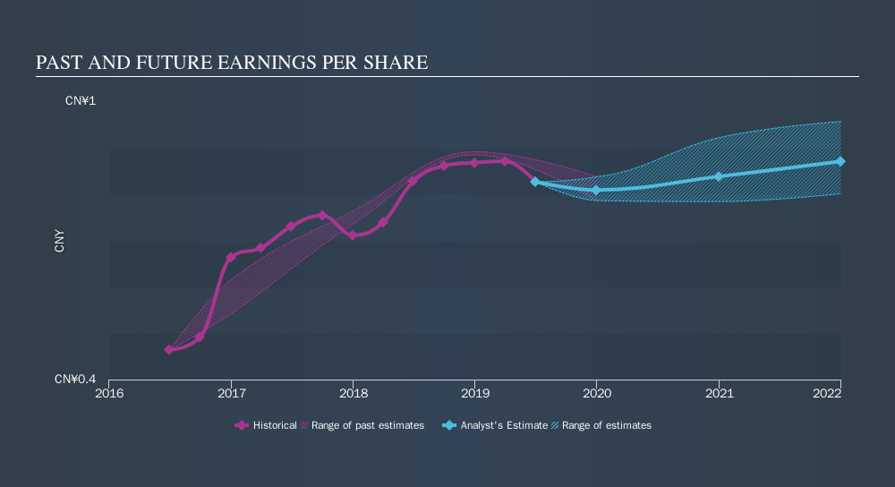 SEHK:177 Past and Future Earnings, October 13th 2019