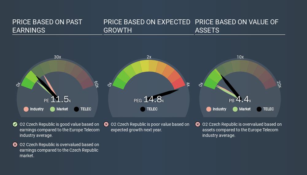 SEP:TELEC Price Estimation Relative to Market, March 19th 2020