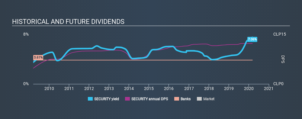 SNSE:SECURITY Historical Dividend Yield, March 6th 2020
