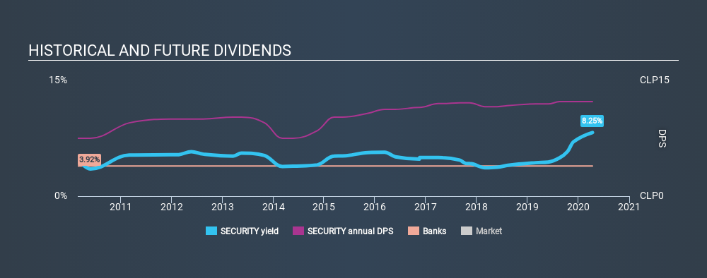 SNSE:SECURITY Historical Dividend Yield April 12th 2020
