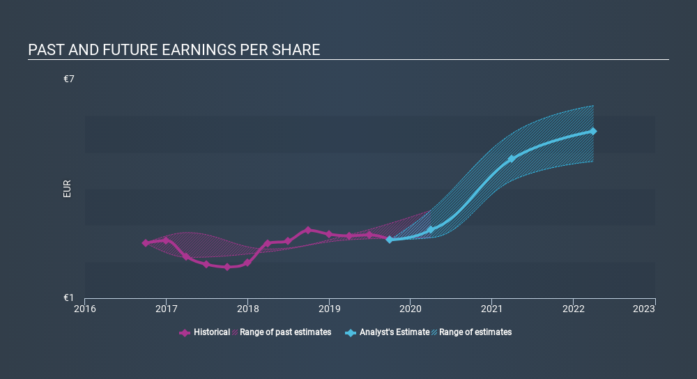 WBAG:DOC Past and Future Earnings, December 31st 2019