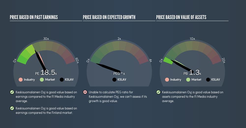 HLSE:KSLAV Price Estimation Relative to Market, August 1st 2019