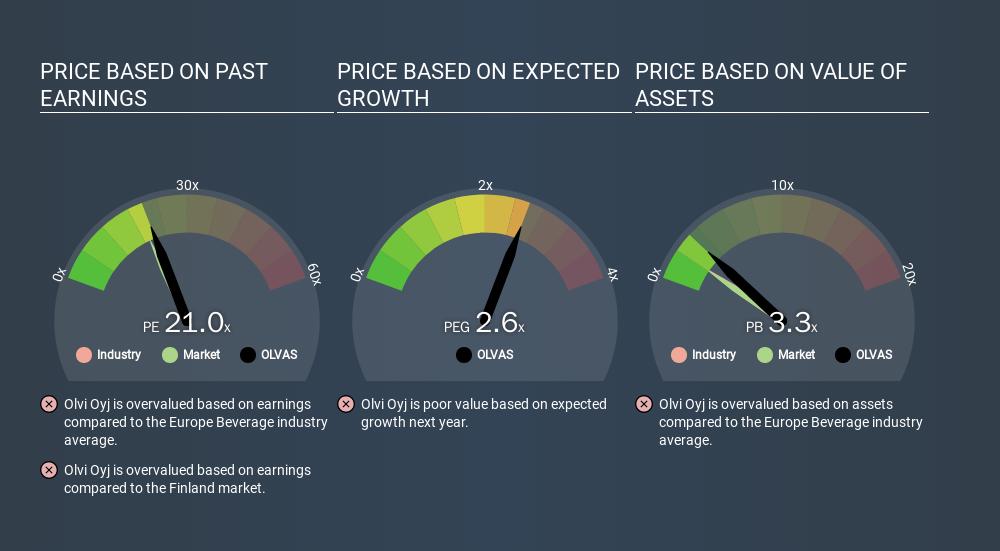 HLSE:OLVAS Price Estimation Relative to Market, December 9th 2019