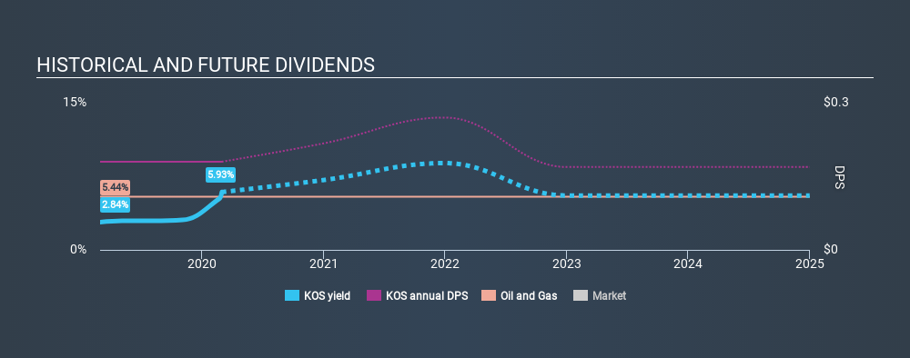 NYSE:KOS Historical Dividend Yield, March 1st 2020