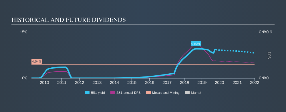 SEHK:581 Historical Dividend Yield, October 11th 2019