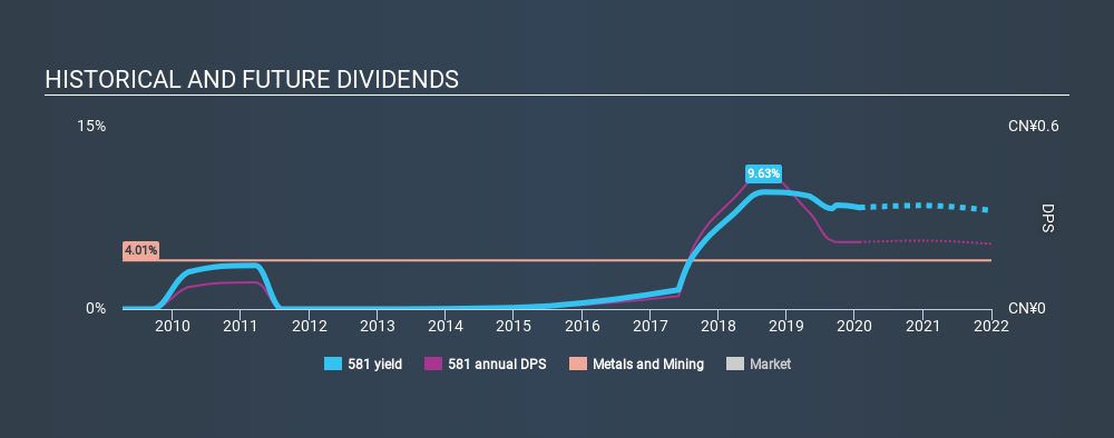 SEHK:581 Historical Dividend Yield, January 27th 2020