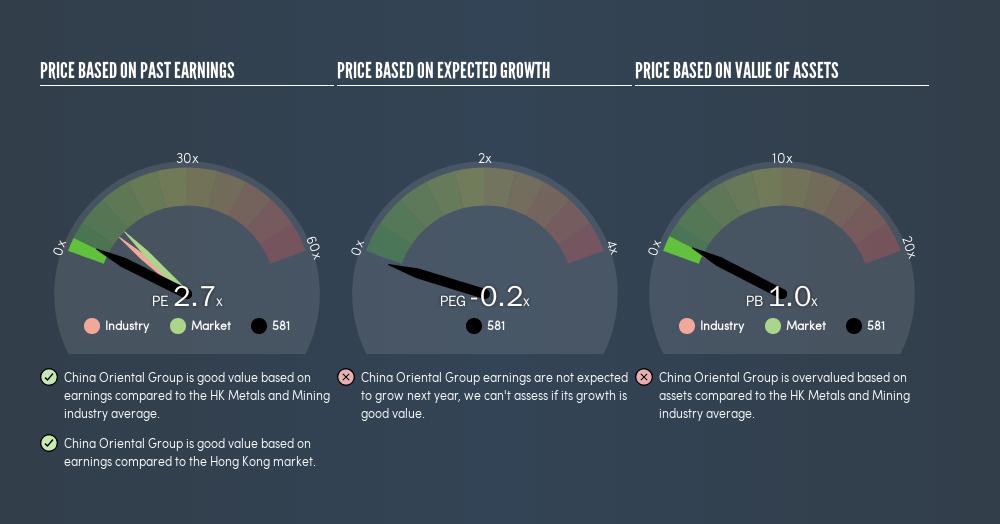 SEHK:581 Price Estimation Relative to Market, February 21st 2019