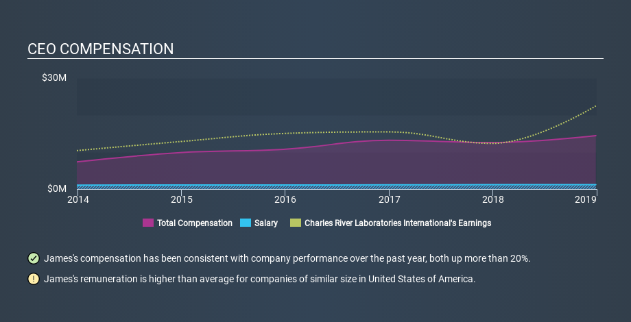 NYSE:CRL CEO Compensation, March 10th 2020