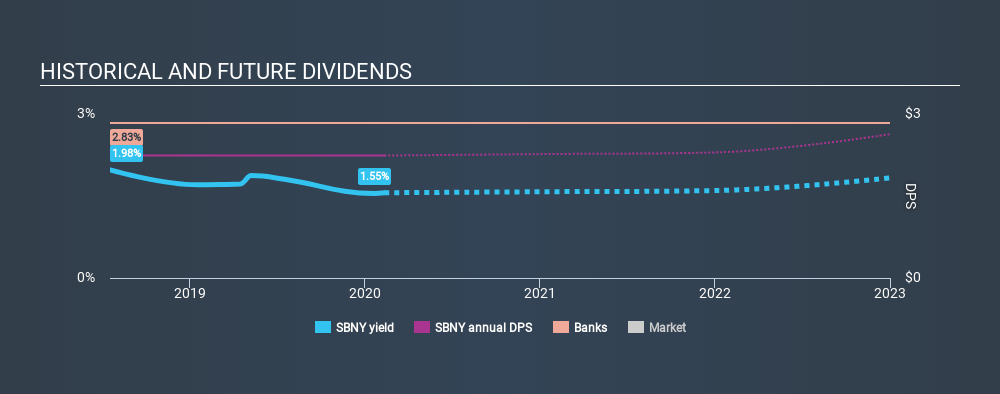 NasdaqGS:SBNY Historical Dividend Yield, February 11th 2020