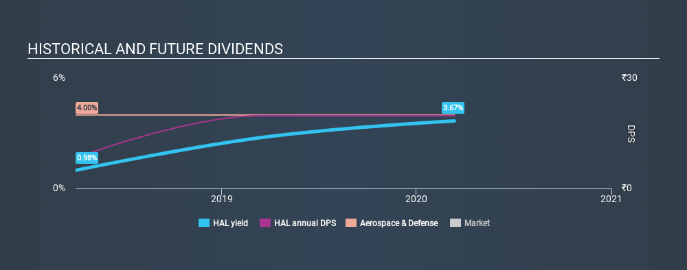 NSEI:HAL Historical Dividend Yield, March 13th 2020