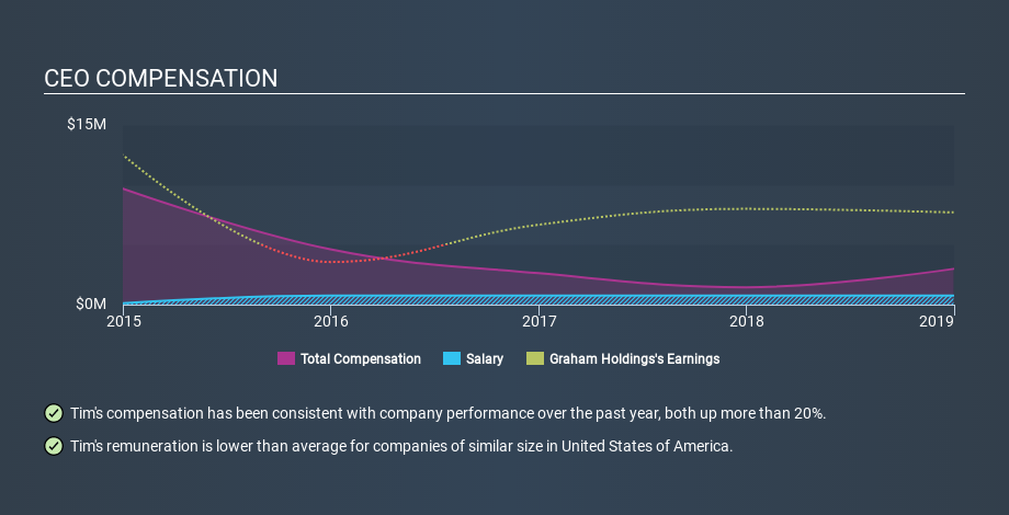 NYSE:GHC CEO Compensation, March 11th 2020