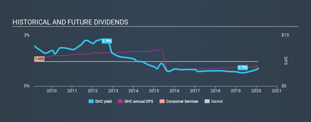 NYSE:GHC Historical Dividend Yield, February 1st 2020