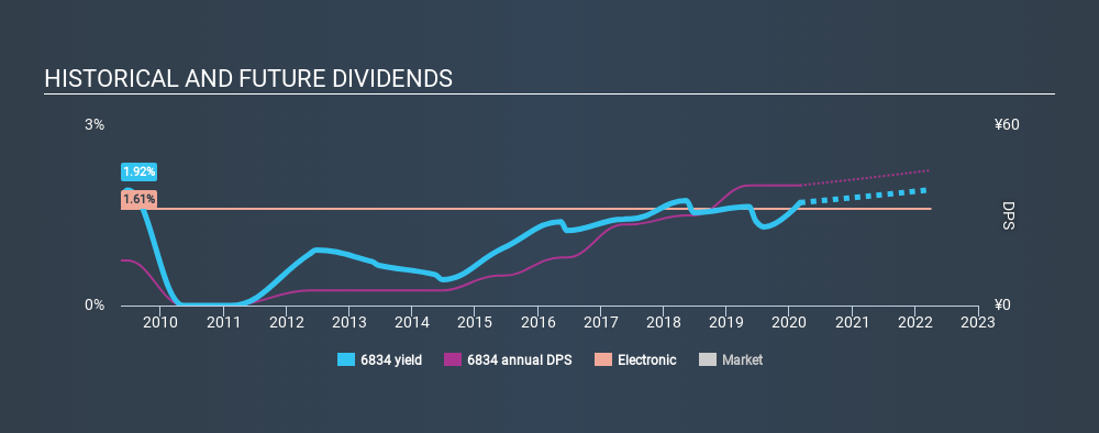 JASDAQ:6834 Historical Dividend Yield, March 3rd 2020