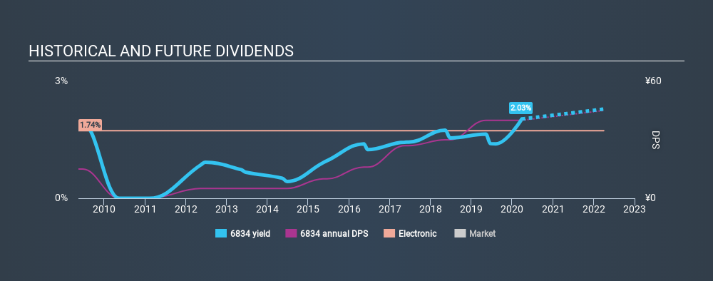 JASDAQ:6834 Historical Dividend Yield March 27th 2020