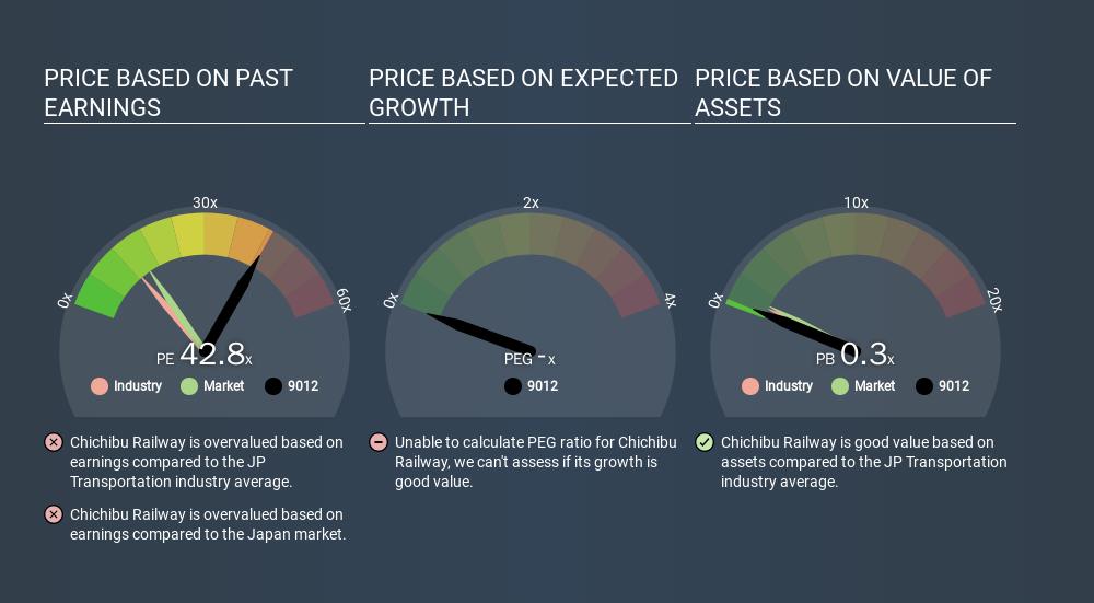 JASDAQ:9012 Price Estimation Relative to Market, February 22nd 2020