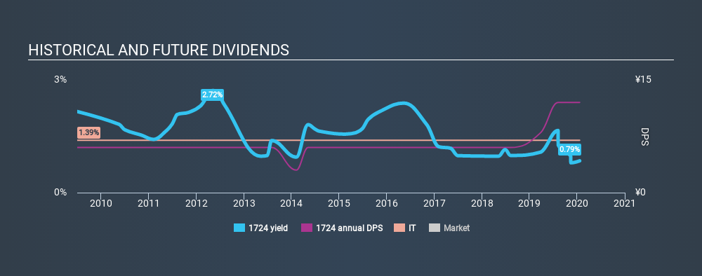 JASDAQ:1724 Historical Dividend Yield, January 20th 2020