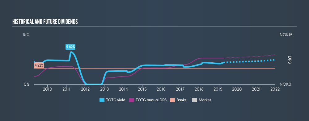 OB:TOTG Historical Dividend Yield, April 15th 2019