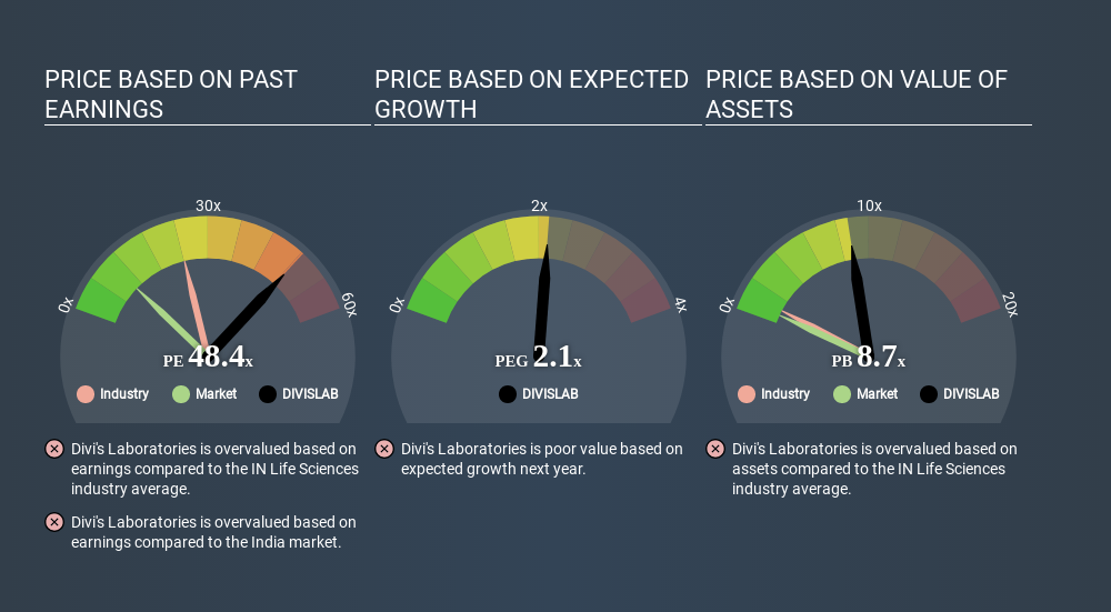NSEI: estimation de prix DIVISLAB par rapport au marché 18 avril 2020