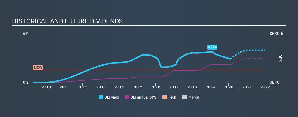 OM:JLT Historical Dividend Yield, February 7th 2020