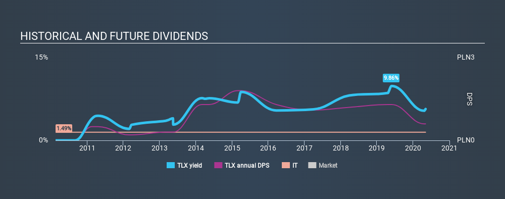 WSE:TLX Historical Dividend Yield May 5th 2020