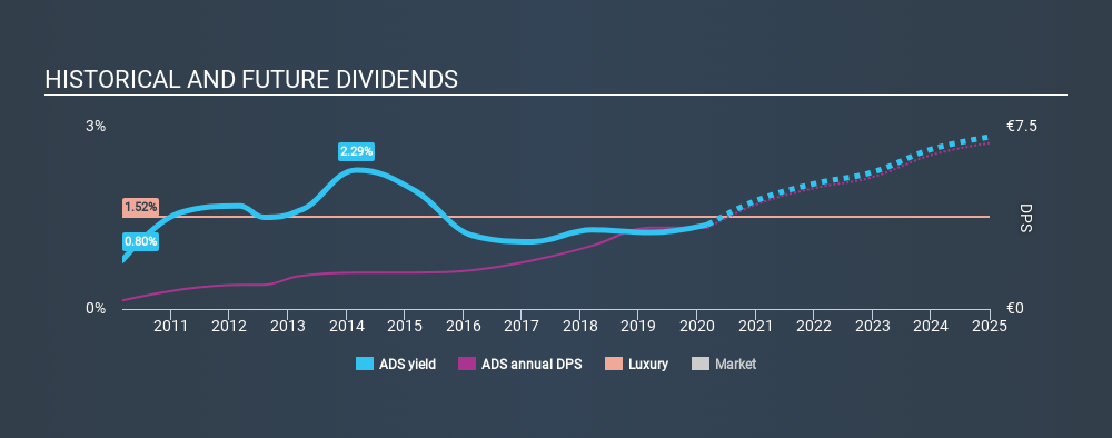 XTRA:ADS Historical Dividend Yield, March 7th 2020