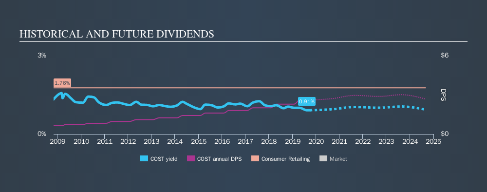NasdaqGS:COST Historical Dividend Yield, September 28th 2019