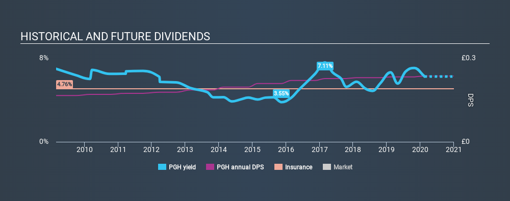 AIM:PGH Historical Dividend Yield, February 16th 2020