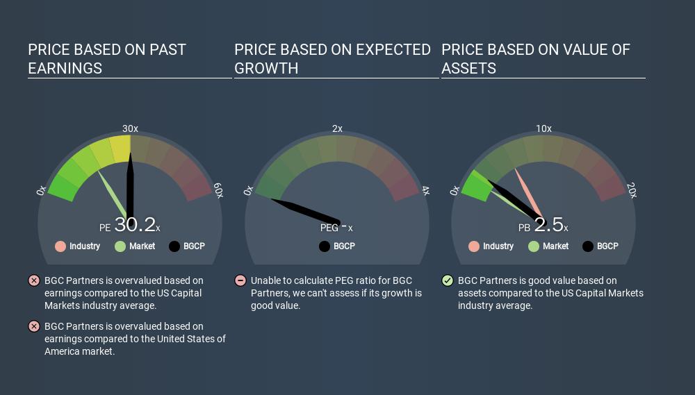 NasdaqGS:BGCP Price Estimation Relative to Market, March 5th 2020