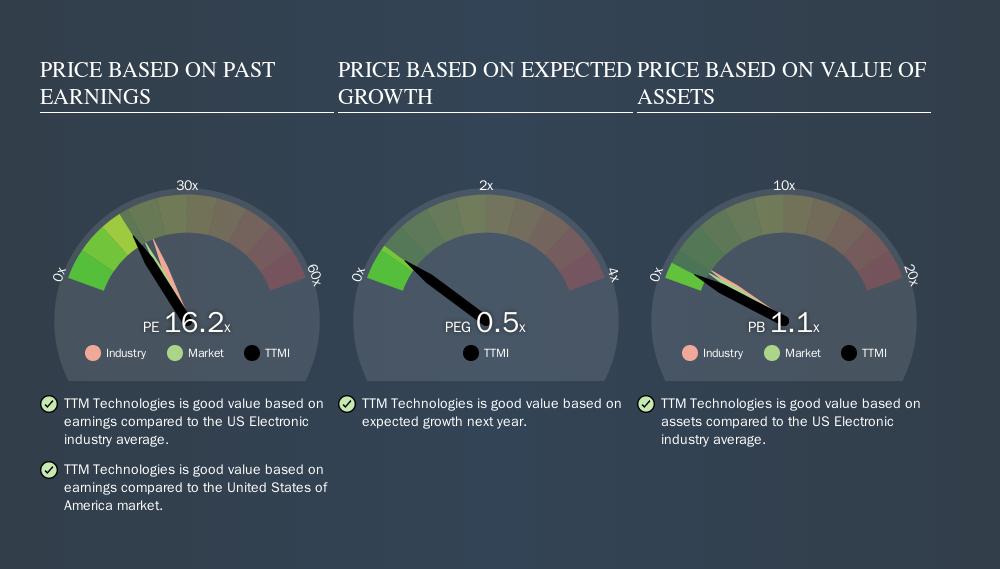 NasdaqGS:TTMI Price Estimation Relative to Market, September 20th 2019