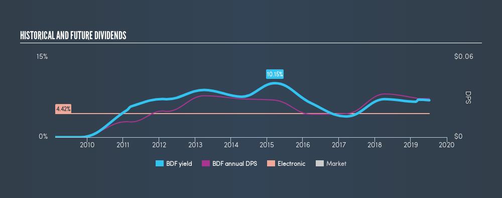SGX:BDF Historical Dividend Yield, July 8th 2019