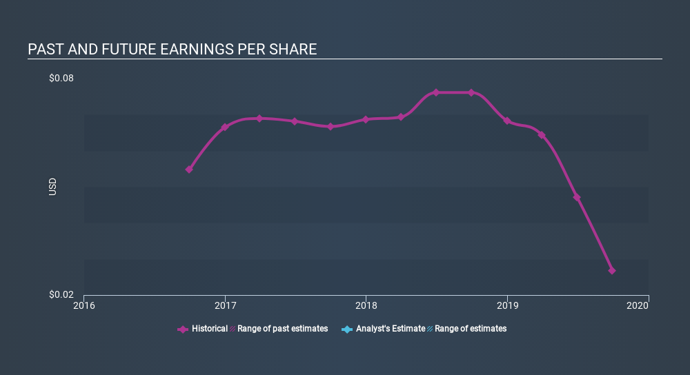 SGX:BDF Past and Future Earnings, January 9th 2020