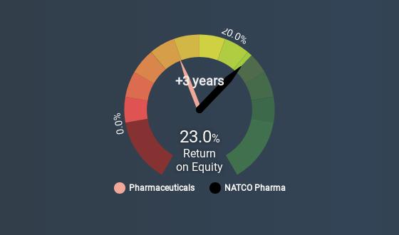 NATCO Pharma (NSEI:NATCOPHARM) - Share price, News & Analysis