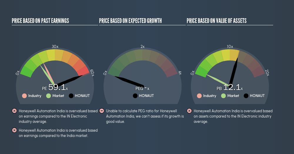 NSEI:HONAUT Price Estimation Relative to Market, May 16th 2019