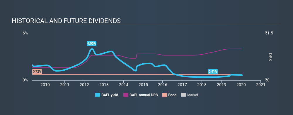 NSEI:GAEL Historical Dividend Yield, January 18th 2020