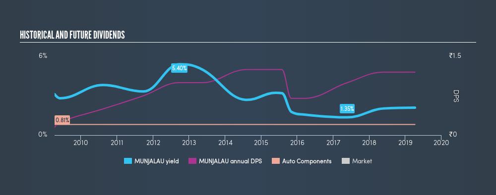 NSEI:MUNJALAU Historical Dividend Yield, April 8th 2019