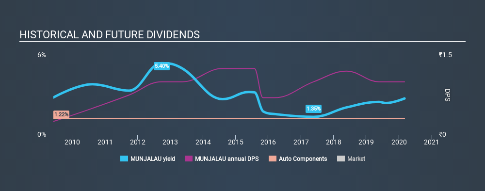 NSEI:MUNJALAU Historical Dividend Yield, March 4th 2020