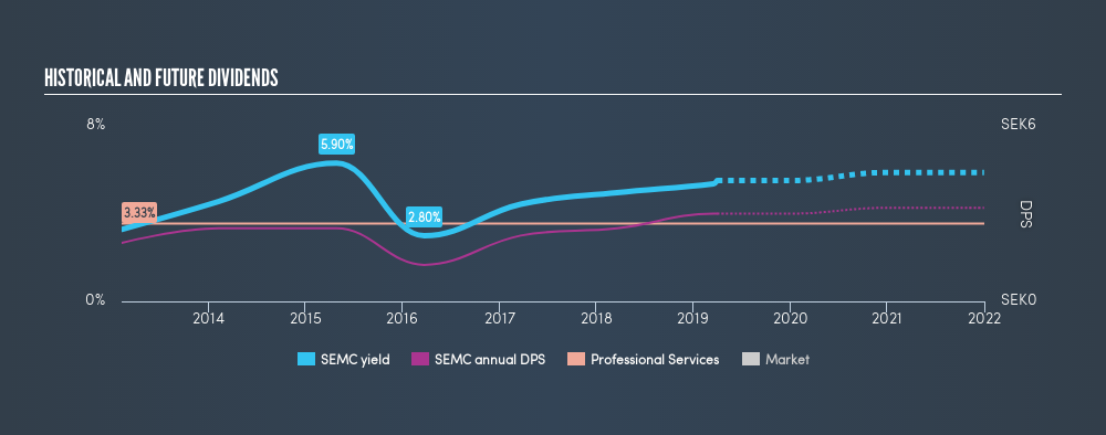 OM:SEMC Historical Dividend Yield, April 1st 2019
