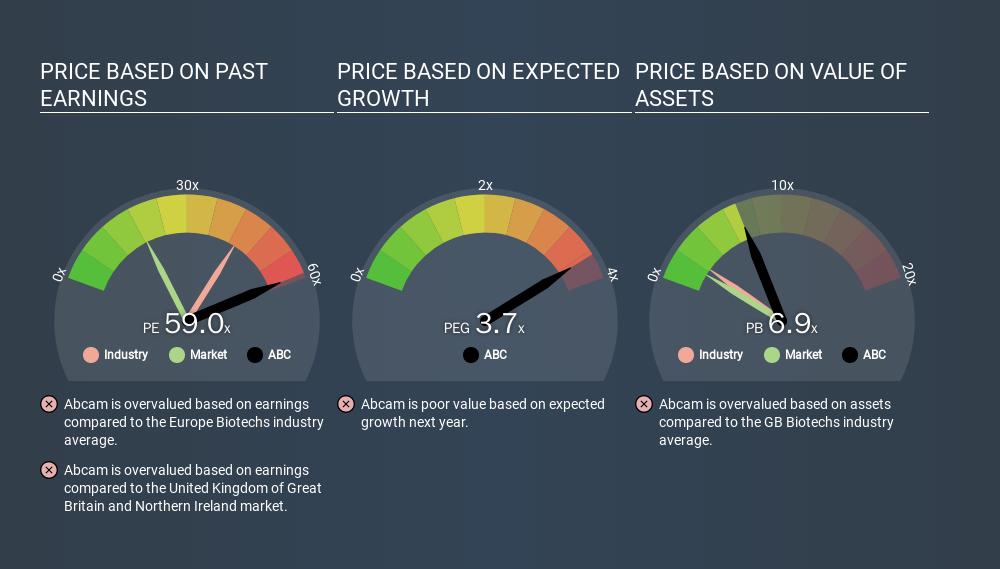 AIM:ABC Price Estimation Relative to Market, February 20th 2020