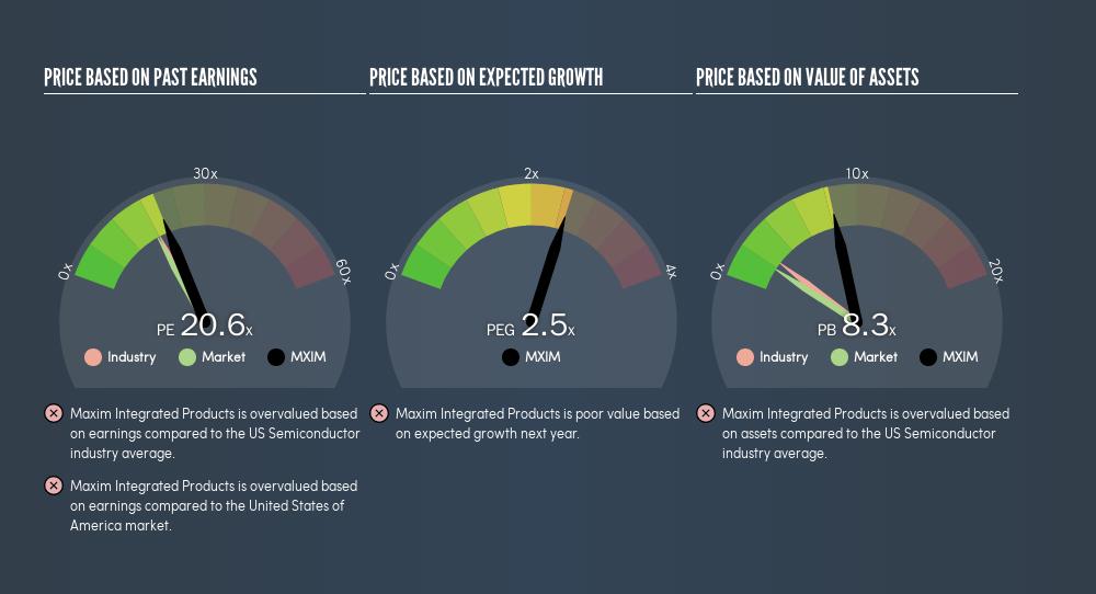 NasdaqGS:MXIM Price Estimation Relative to Market, March 14th 2019