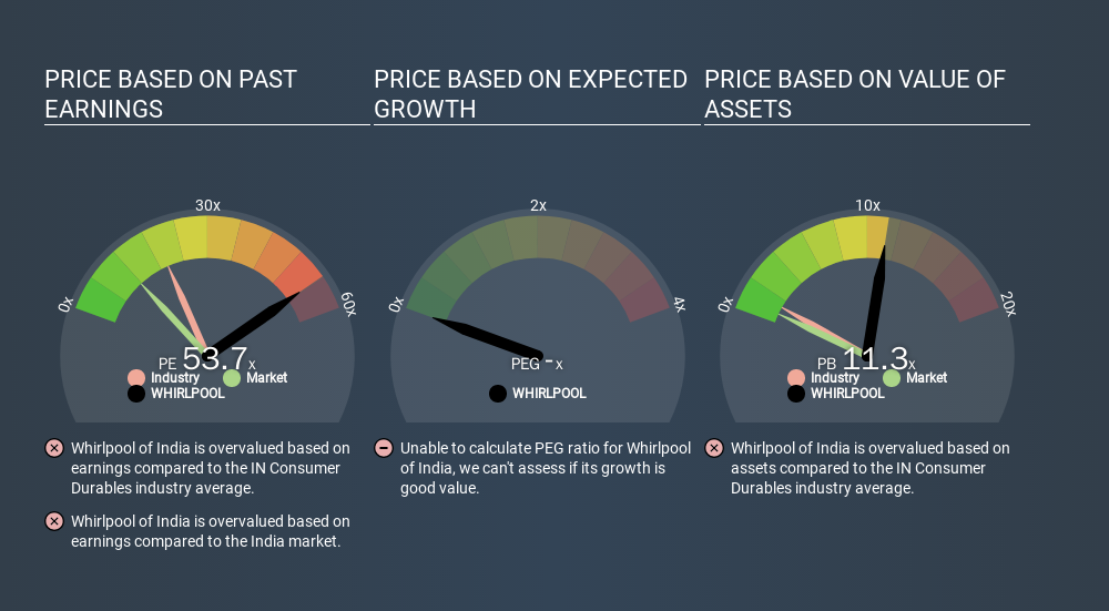 NSEI:WHIRLPOOL Price Estimation Relative to Market, March 11th 2020